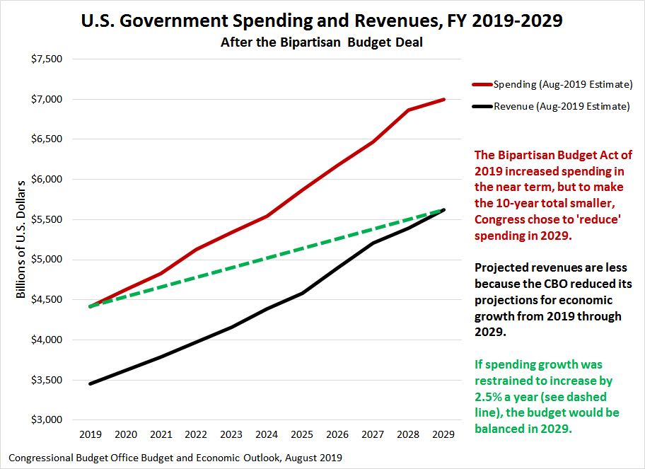 U.S. Government Spending and Revenues, FY 2019 to FY 2029