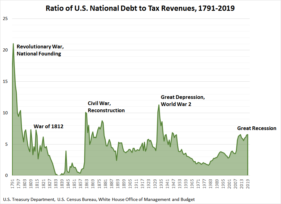 Ratio of U.S. National Debt to Tax Revenues, 1791 to 2019