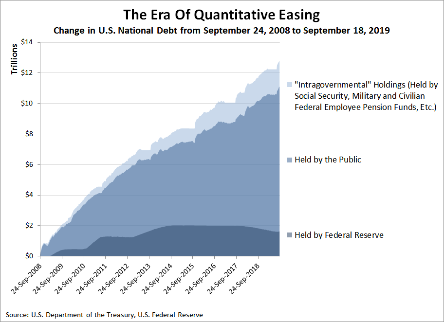 The Era of Quantitative Easing: Change in U.S. National Debt from September 24, 2008 to September 18, 2019