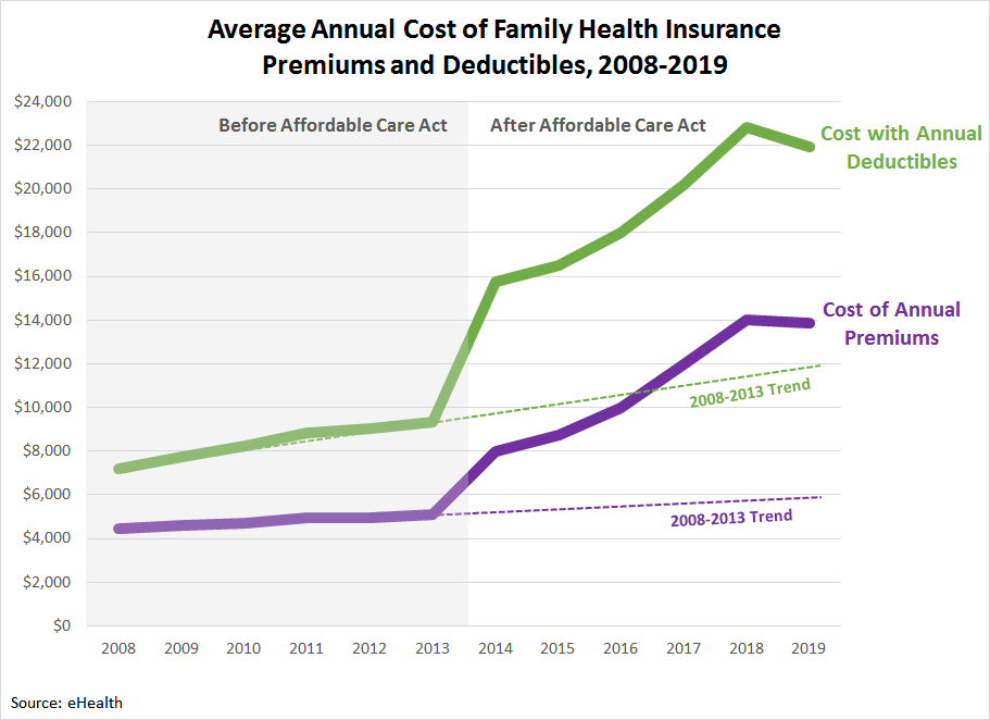 Average Annual Cost of Family Health Insurance Premiums and Deductibles, 2008-2019