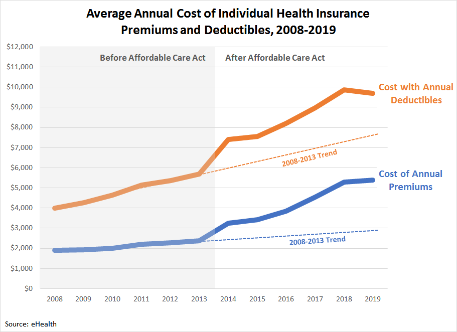 Average Annual Cost of Individual Health Insurance Premiums and Deductibles, 2008-2019
