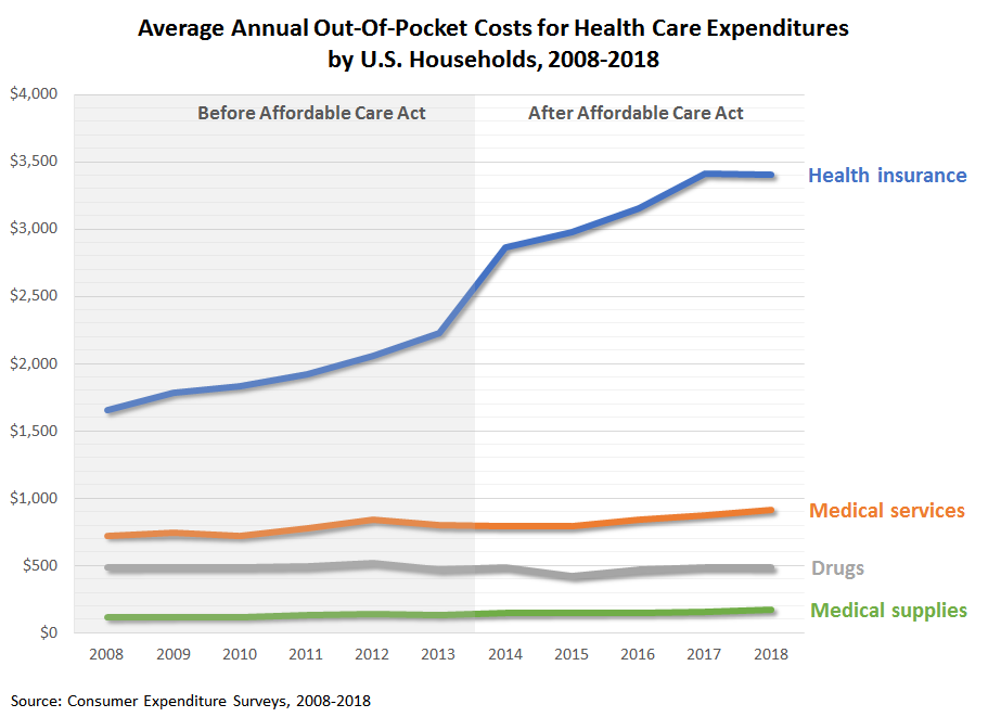 Average Annual Out-Of-Pocket Costs for Health Care Expenditures by U.S. Households, 2008-2018
