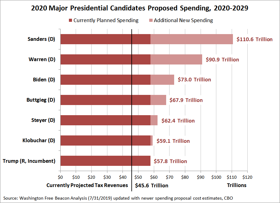 2020 Major Presidential Candidates Proposed Spending, 2020-2029