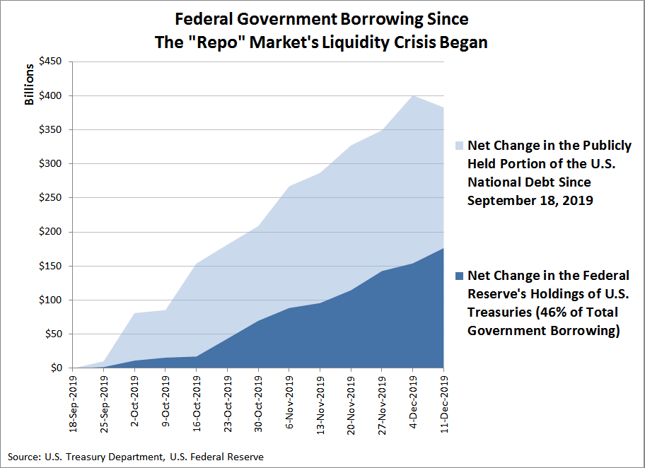Federal Government Borrowing Since The Repo Market's Liquidity Crisis Began