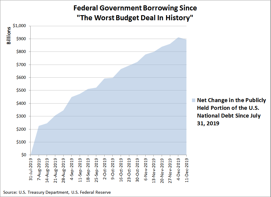 Federal Government Borrowing Since The Worst Budget Deal In History