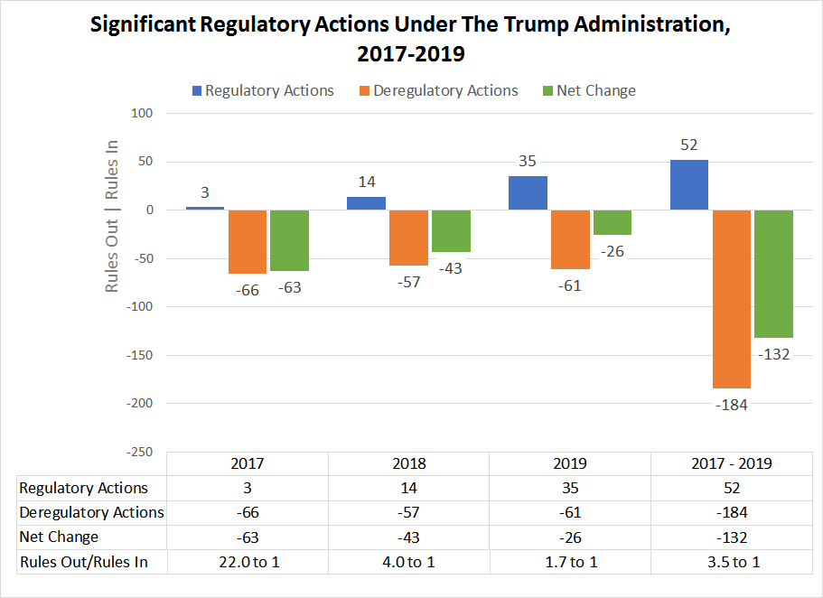 Significant Regulatory Actions Under The Trump Administration, 2017-2019