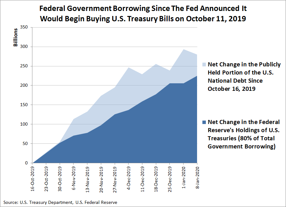 Federal Government Borrowing Since The Fed Announced It Would Begin Buying U.S. Treasury Bills on October 11, 2019