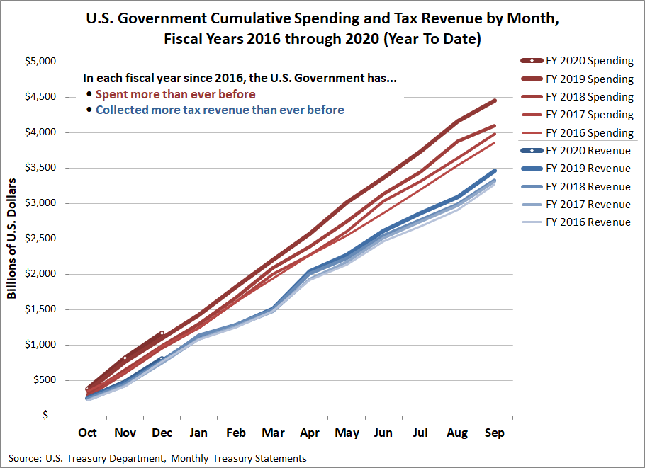 U.S. Government Cumulative Spending and Tax Revenue by Month, Fiscal Years 2016 through 2020 (Year To Date)