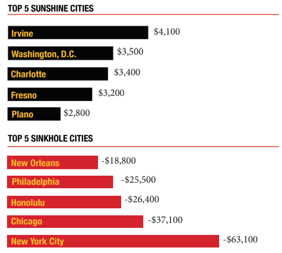 Top 5 Sunshine Cities and Top 5 Sinkhole Cities in 2020