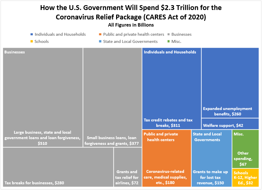 How the U.S. Government Will Spend $2.3 Trillion for the Coronavirus Relief Package (CARES Act of 2020)