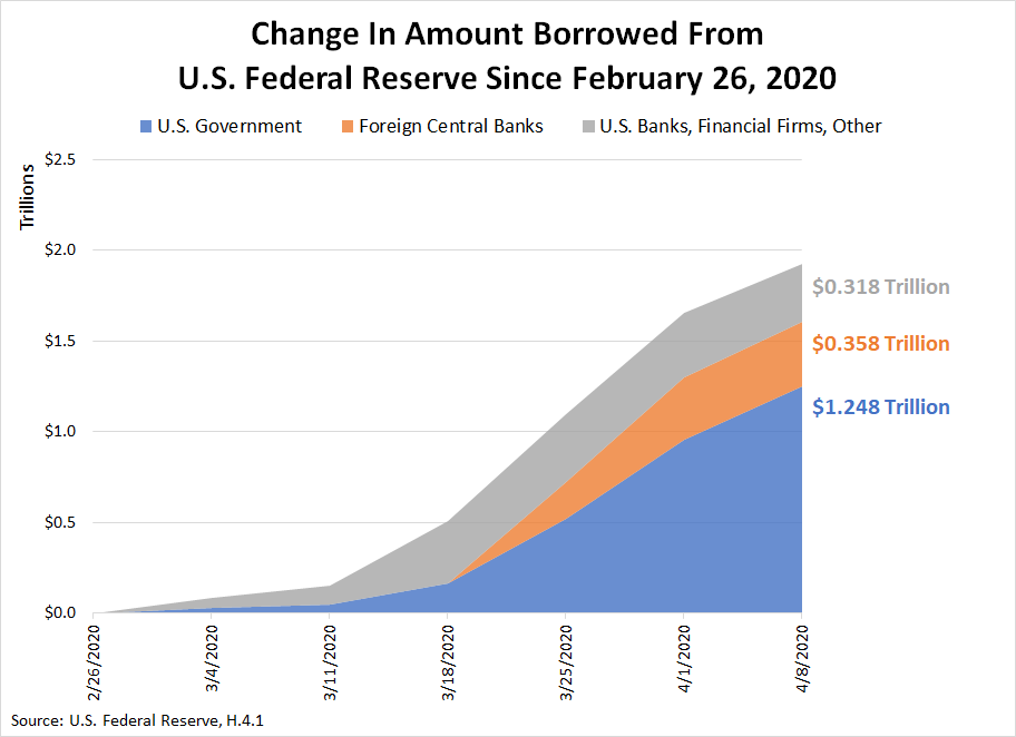 Change in Amount Borrowed from the U.S. Federal Reserve Since February 26, 2020, Through April 8, 2020