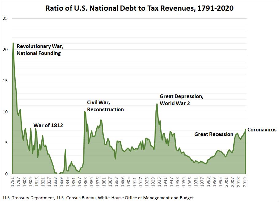 Ratio of U.S. National Debt to Tax Revenues, 1791-2020