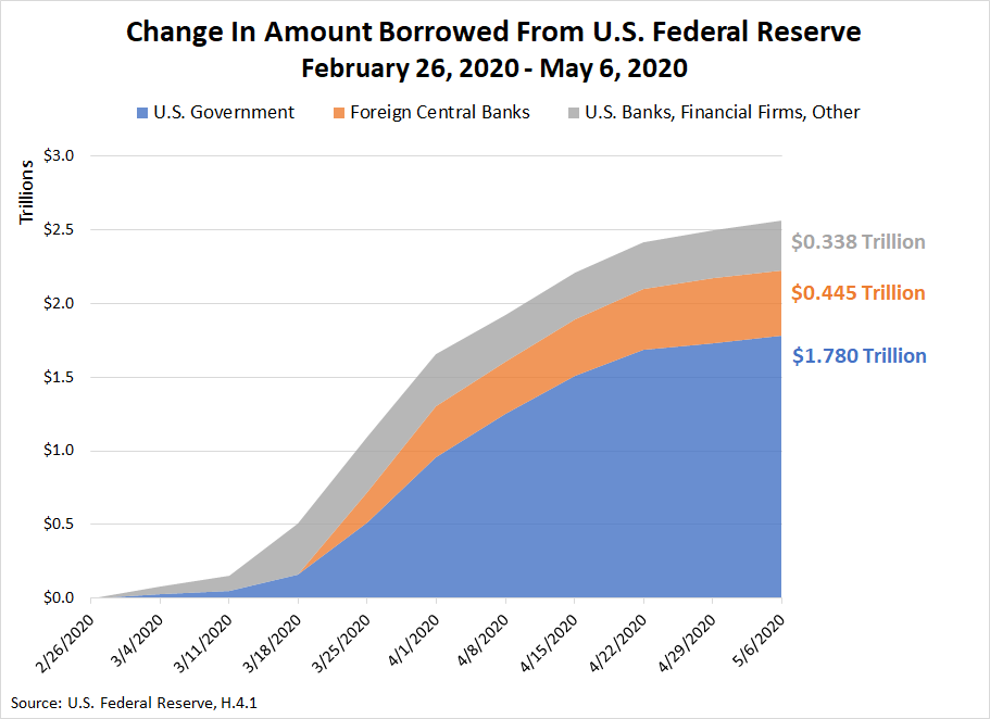 Change In Amount Borrowed From U.S. Federal Reserve, February 26, 2020 - May 6, 2020