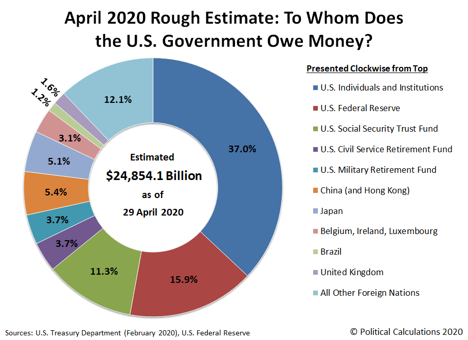 Political Calculation: April 2020 Rough Estimate: To Whom Does the U.S. Government Owe Money?