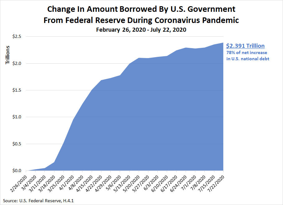Change In Amount Borrowed By U.S. Government From Federal Reserve During Coronavirus Pandemic