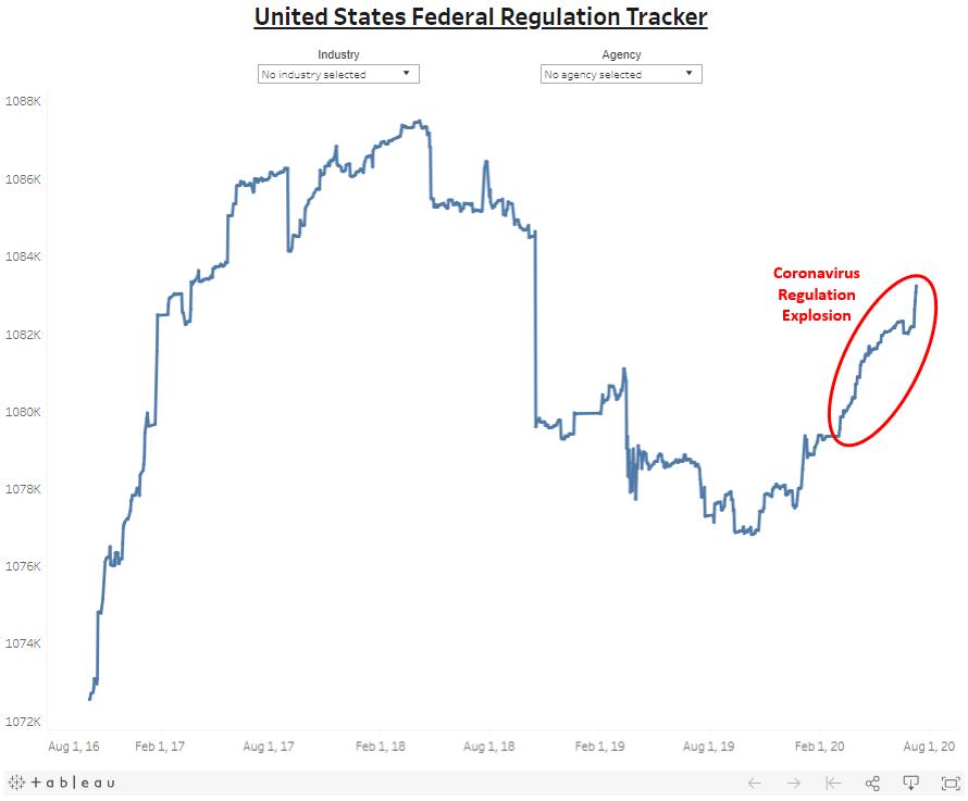QuantGov: U.S. Federal Regulations Tracker, August 2016 - July 2020