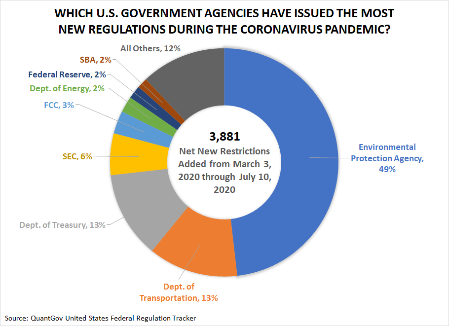 Which U.S. Government Agencies have issued the most new regulations during the coronavirus pandemic?