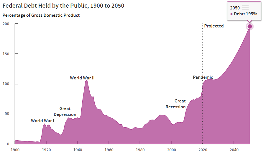 CBO: Federal Debt Held by the Public, 1900 to 2050
