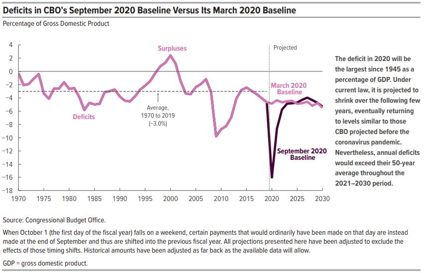 Deficits in CBO's September 2020 Baseline Versus Its March 2020 Baseline