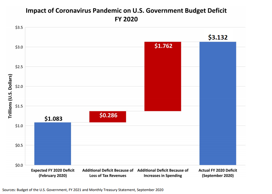 Impact of Coronavirus Pandemic on U.S. Government Budget Deficit, FY 2020