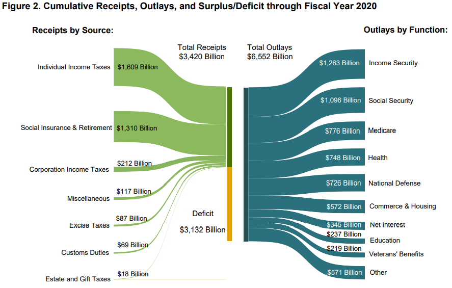 Monthly Treasury Statement, September 2020, Figure 2, Sankey Diagram of Revenues and Outlays, FY 2020