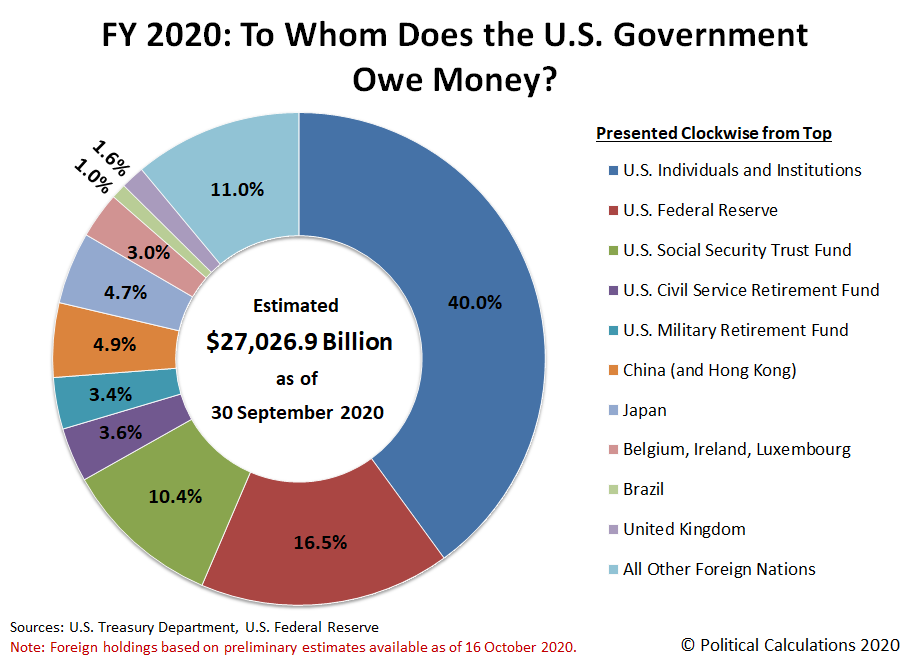Political Calculations - FY 2020: To Whom Does the U.S. Government Owe Money?