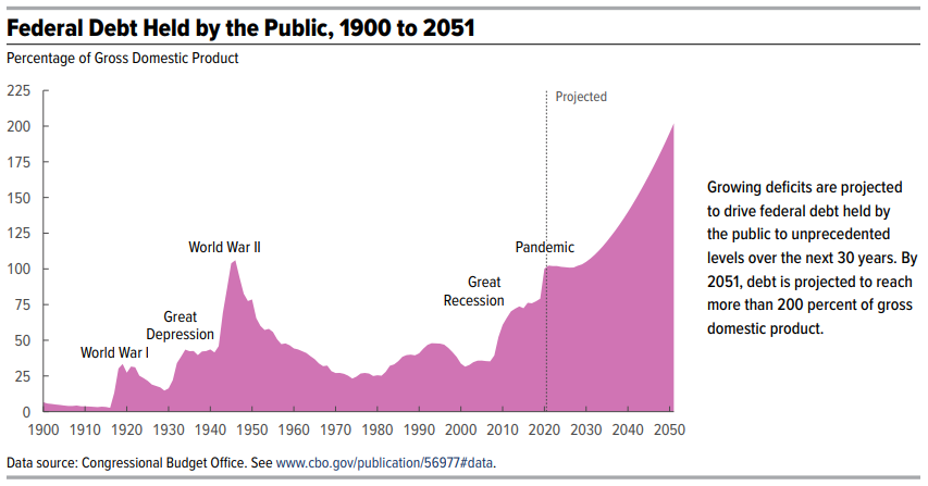 CBO Long Term Budget Outlook Figure 1 - Debt Held By the Public, 1900-2051