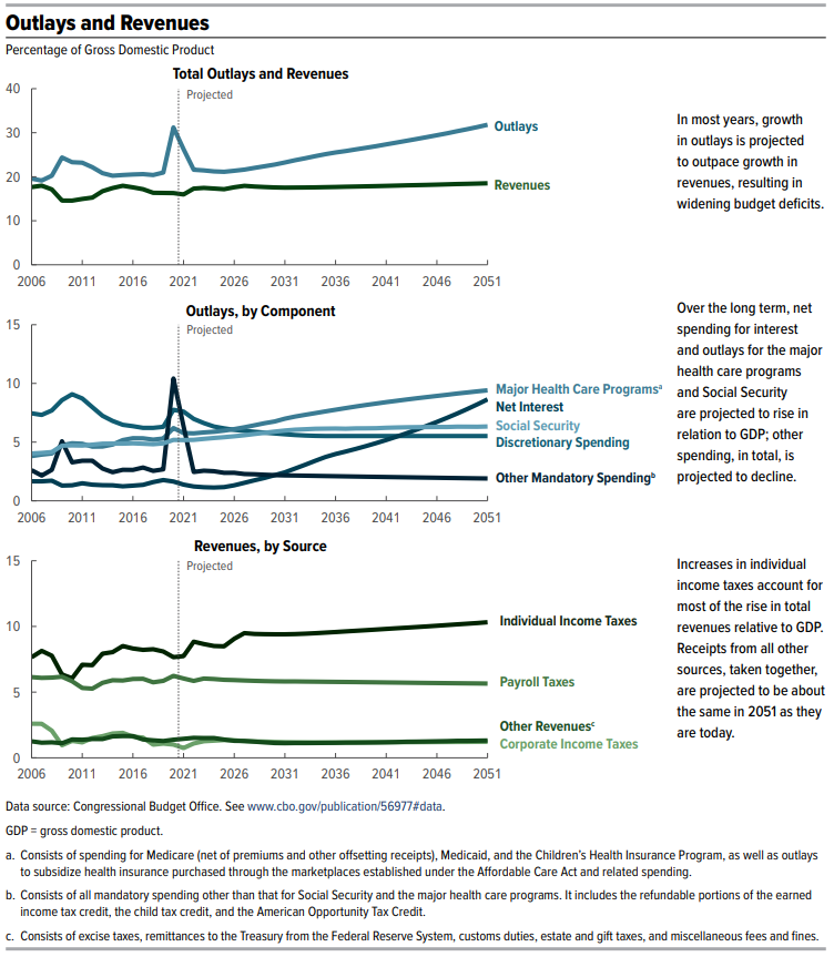 CBO Long Term Budget Outlook Figure 3 - Outlays and Revenues, 2006-2051
