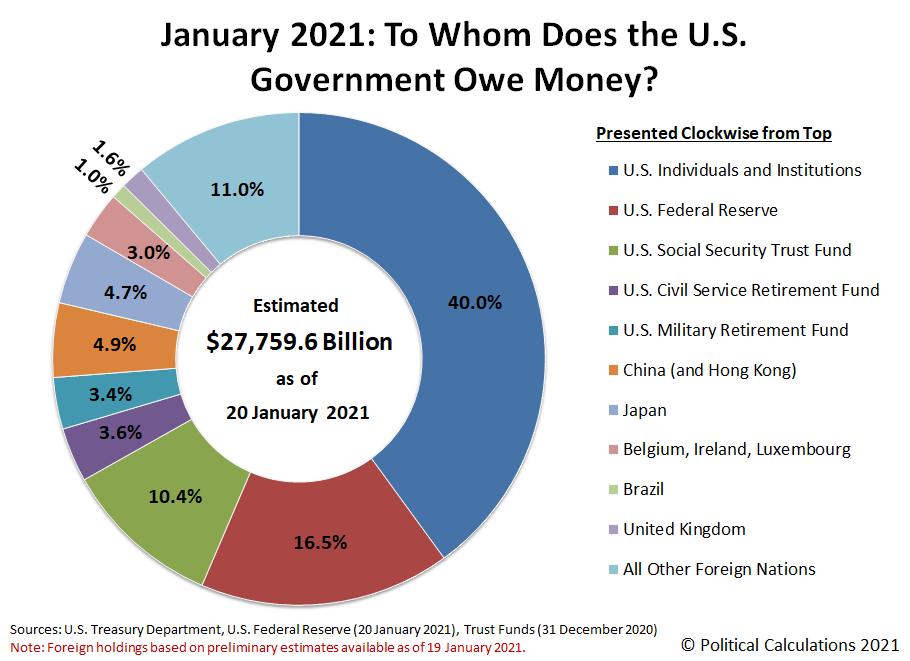 January 2021: To Whom Does the U.S. Government Owe Money?