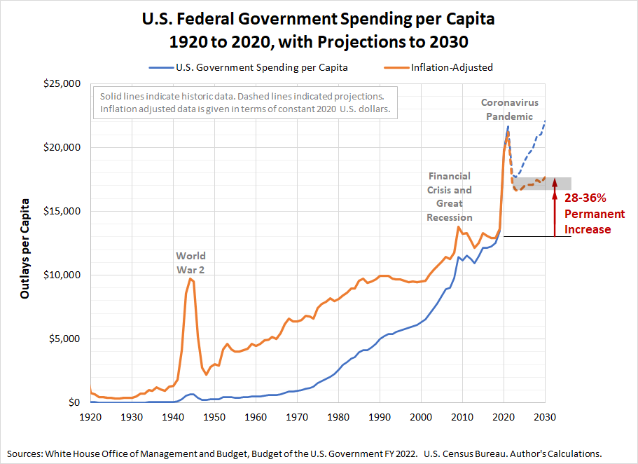 U.S. Federal Government Spending per Capita, 1920 to 2020, with Projections to 2030