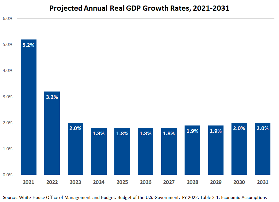 Biden-Harris FY 2022 Budget Proposal: Projected Annual Real GDP Growth Rates, 2021-2031