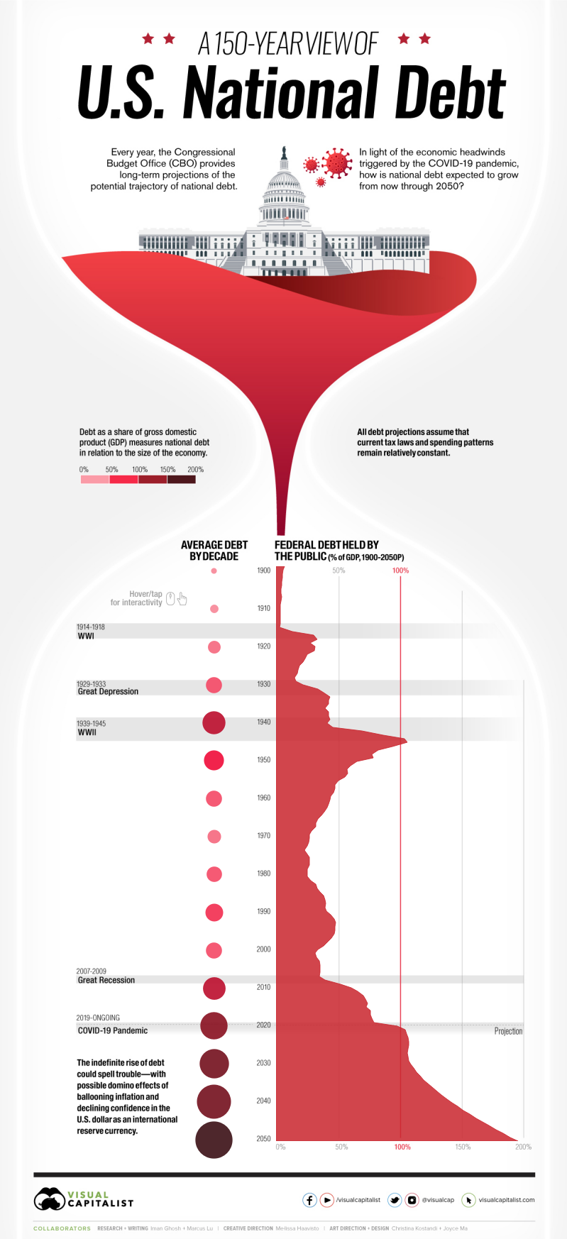 Visual Capitalist: A 150-Year View of U.S. National Debt