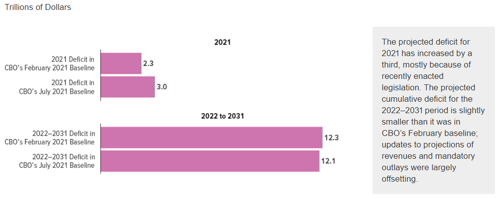 CBO Additional Information About Updated Budget and Economic Outlook Deficits 2021 to 2031
