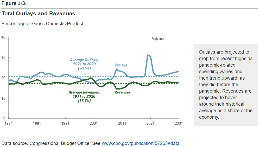 CBO: Additional Information About Updated Budget and Economic Outlook 2021 to 2031 Spending and Tax Revenues