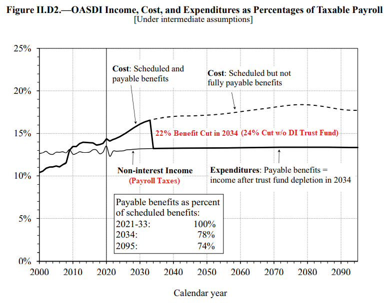Figure II.D2. OASDI Income, Cost, and Expenditures as Percentages of Taxable Payroll, 2000-2020, with Projections to 2092 (Under Intermediate Assumptions)