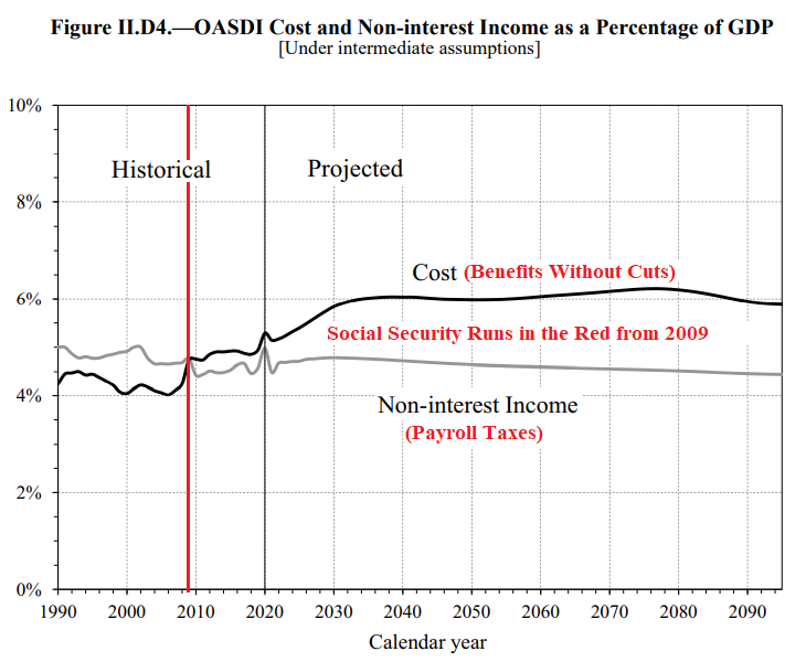 Figure II.D4. OASDI Cost and Non-interest Income as a Percentage of GDP (Under Intermediate Assumptions), 1990-2020, with Projections to 2092