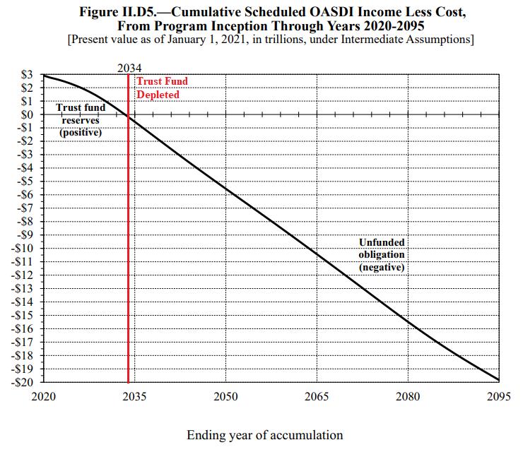 Figure II.D5. Cumulative Scheduled OASDI Income Less Cost, from Program Inception Through Years 2020-2095 (Under Intermediate Assumptions)